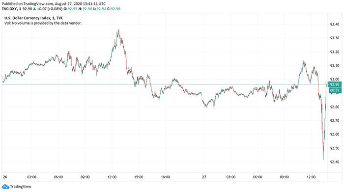 Biểu đồ 1 ngày của chỉ số tiền tệ đô la Mỹ. Nguồn: TradingView