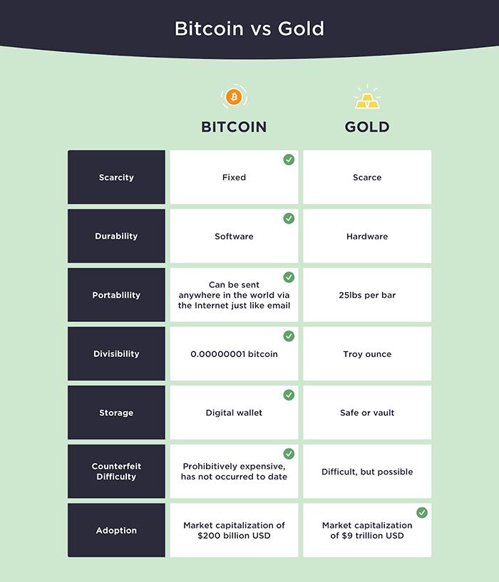 Lợi thế của Bitcoin so với vàng. Nguồn: Tyler Winklevoss