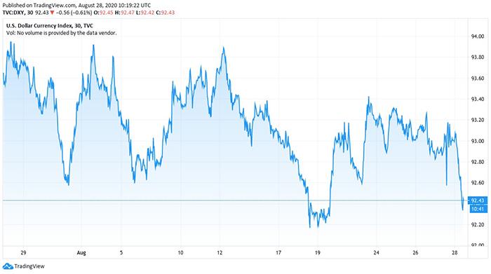 Biểu đồ 1 tháng của Chỉ số Tiền tệ Đô la Mỹ. Nguồn: TradingView