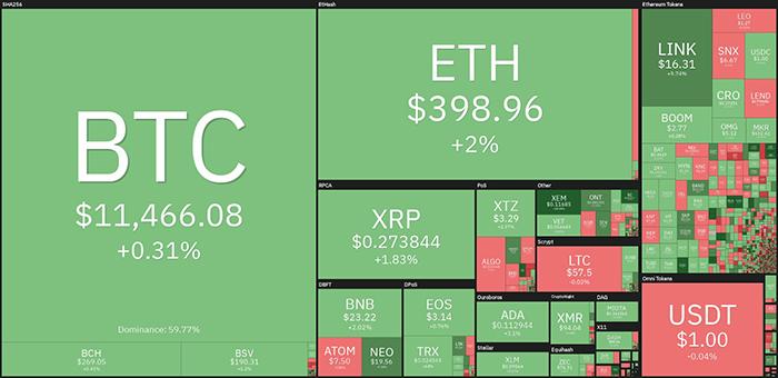 Tổng quan thị trường tiền điện tử. Theo Coin360