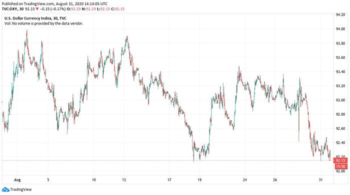 Biểu đồ 1 ngày của Chỉ số tiền tệ USD. Nguồn: TradingView