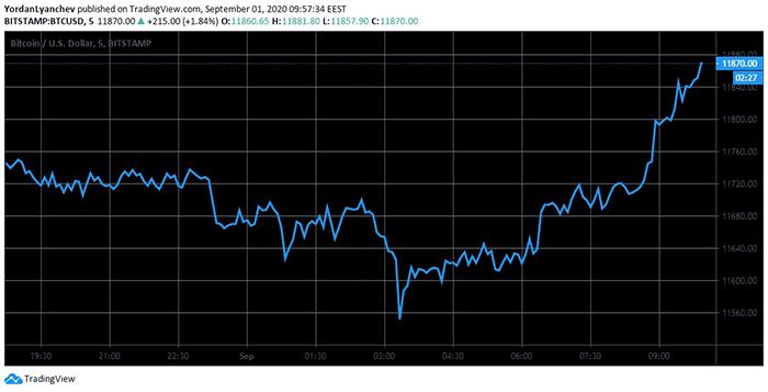 Biểu đồ giá BTC/USD. Nguồn: TradingView