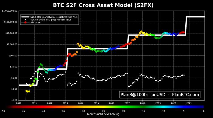 Mô hình S2FX của Bitcoin kể từ ngày 01/09 năm 2020. Nguồn: PlanB/ Twitter