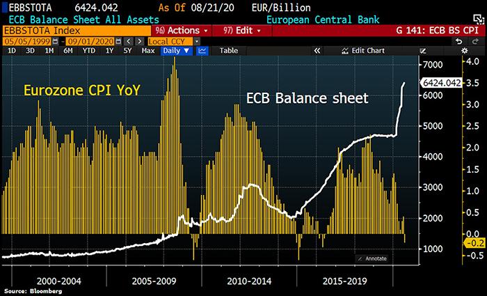 Chỉ số giá tiêu dùng (CPI) của khu vực đồng euro và biểu đồ bảng cân đối kế toán của ECB. Nguồn: Holger Zschaepitz/ Twitter
