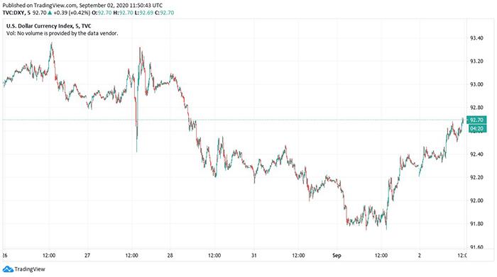 Biểu đồ 5 ngày của chỉ số tiền tệ đô la Mỹ. Nguồn: TradingView