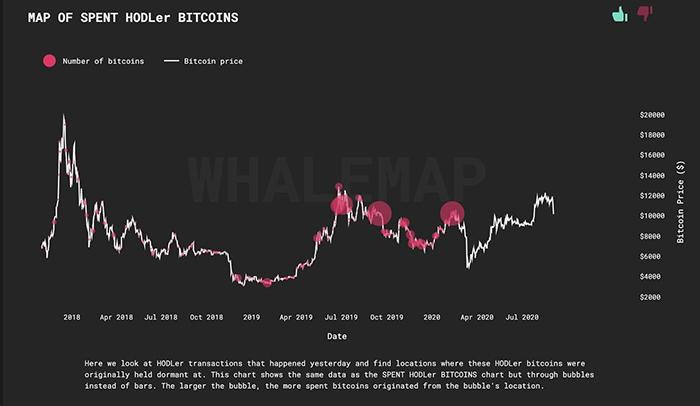 Bản đồ bán và mua BTC của cá voi. Nguồn: Whalemap