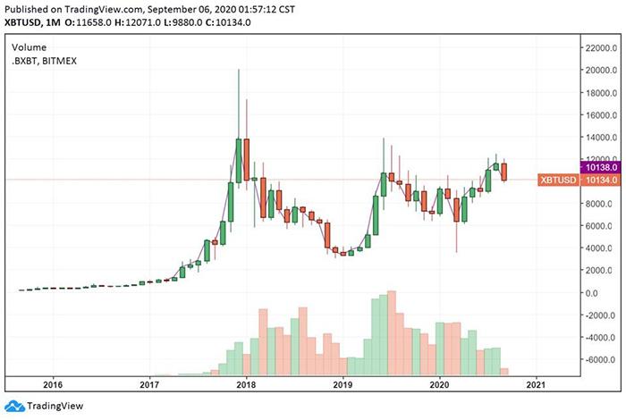 Biểu đồ tháng của Bitcoin. Nguồn: TradingView
