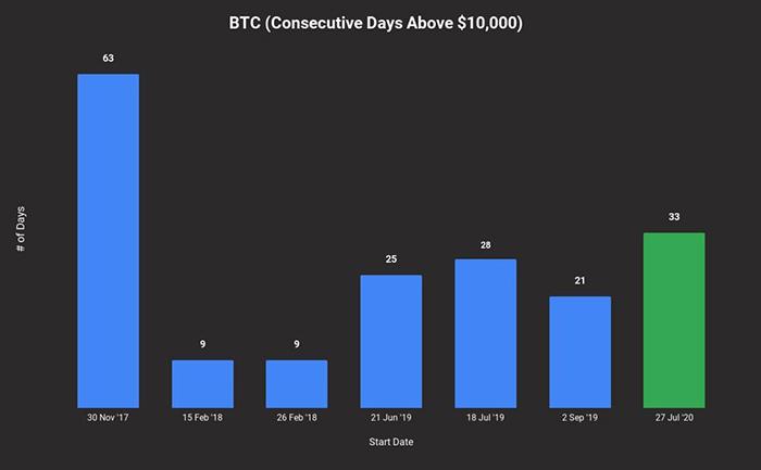 Bitcoin duy trì trên mức 10.000 USD trong thời gian dài nhất kể từ năm 2017. Nguồn: HSAKA/Twitter