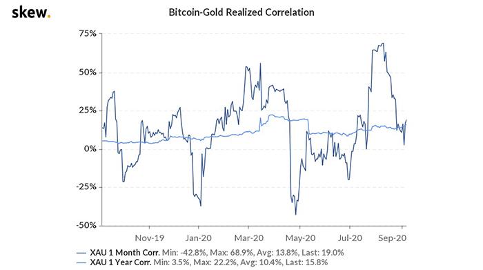 Tương quan thực giữa Bitcoin và vàng. Nguồn: Skew