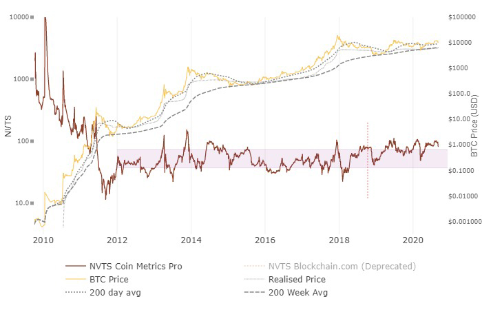 Tỷ lệ NVT Bitcoin. Nguồn: Woobull.com