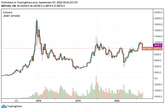 Biểu đồ tuần của Bitcoin. Nguồn: TradingView