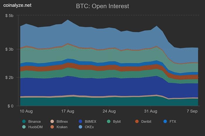 Open interest Bitcoin trên các sàn giao dịch tương lai lớn. Nguồn: Coinalyze.net