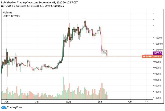 Biểu đồ ngày của Bitcoin. Nguồn: TradingView