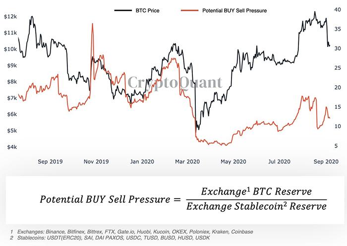 Biểu đồ áp lực mua / bán tiềm năng của Bitcoin. Nguồn: CryptoQuant