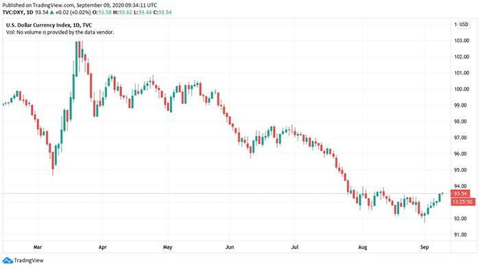 Biểu đồ 6 tháng của Chỉ số tiền tệ đô la Mỹ. Nguồn: TradingView