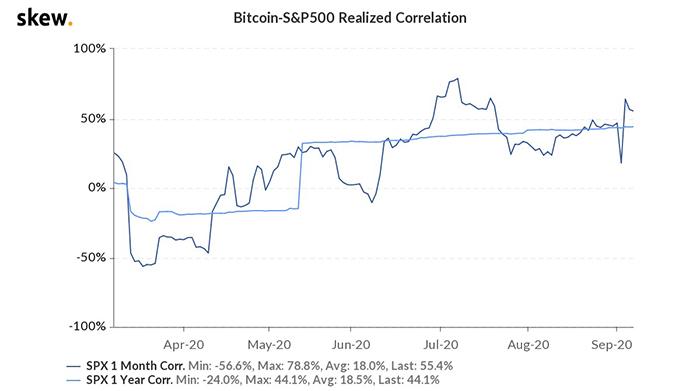Tương quan thực giữa Bitcoin và S&P500. Nguồn: Skew