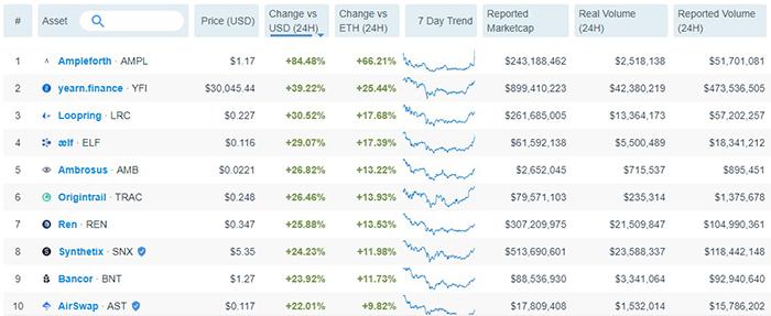 Top 10 token Ethereum hàng đầu theo hiệu suất 24 giờ: Messari