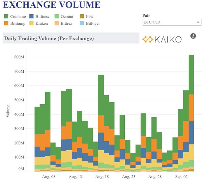 Khối lượng giao dịch trên sàn giao dịch bitcoin. Nguồn: Kaiko.