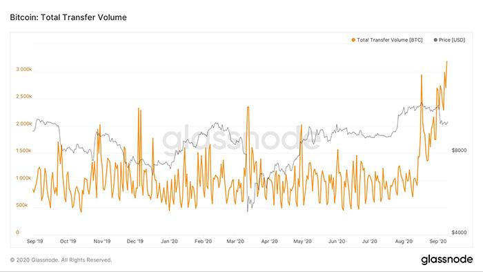 Khối lượng chuyển giao Bitcoin trên chuỗi. Nguồn: Glassnode.
