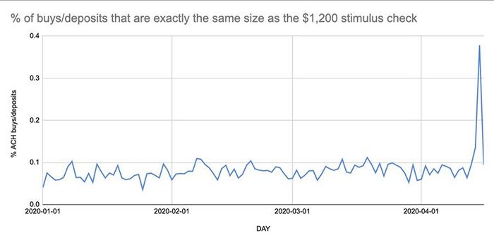Tỷ lệ tiền gửi trị giá 1.200 USD Bitcoin trên Coinbase. Nguồn: Brian Armstrong
