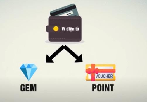 Myaladdinz giống như một ví điện tử để giao dịch hàng hóa, dịch vụ với phương tiện thanh toán là gem và point. Đồ họa: VTV