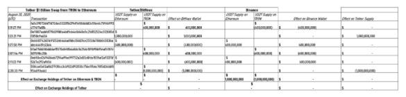 Giao dịch hoán đổi 1 tỷ USD của Tether. Nguồn: Cointelegraph.
