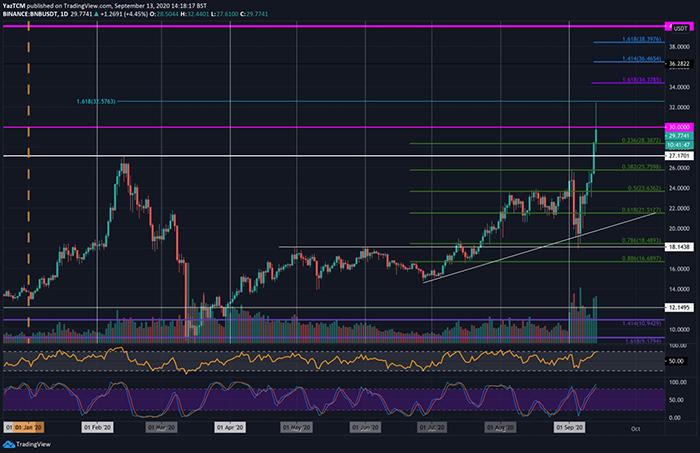 Cặp BTC/USD. Nguồn: TradingView