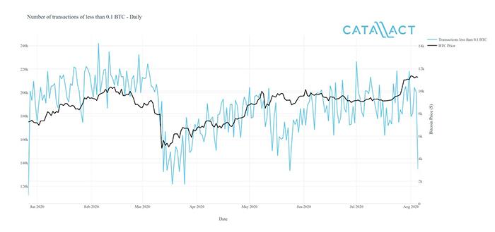 Số lượng giao dịch BTC nhỏ hàng ngày đã giảm và thực hiện phương pháp 'chờ và xem' khi giá BTC đạt 10.000 USD vào tháng 5. Nguồn: Catallact