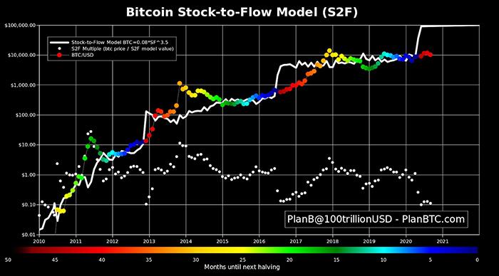 Mô hình stock-to-flow Bitcoin vào ngày 14/9. Nguồn: PlanB/ Twitter