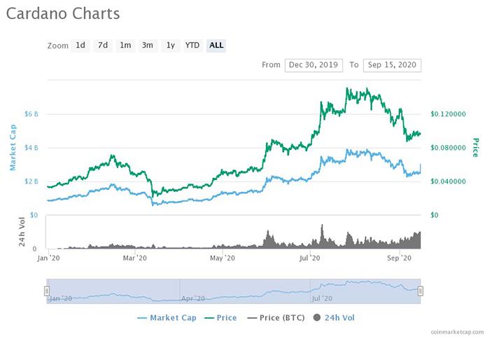 Giá ADA và vốn hóa thị trường. Nguồn: CoinMarketCap