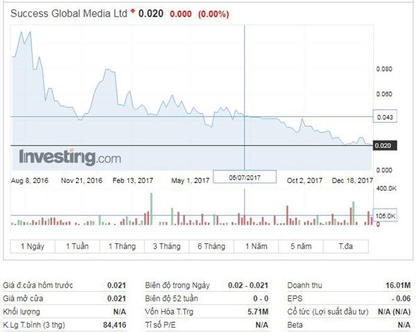 Công ty Success Global mà Richard Tan làm chủ tịch đã niêm yết trên sàn chứng khoán Australia. Tuy vậy, vốn hóa thị trường của công ty này chưa đến 6 triệu USD.