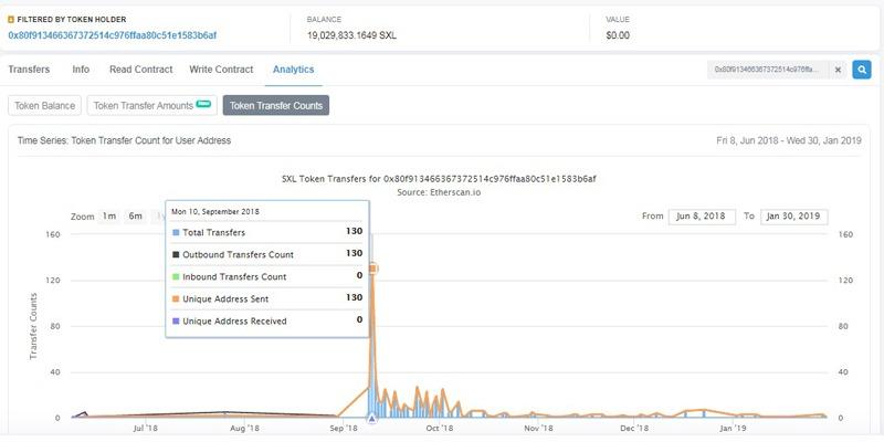 """Theo thống kê của mạng Blockchain Ethereum, ở thời kỳ cao điểm nhất, đồng """"tiền ảo"""" SuccessLife Token (SXL) do Success Resources phát hành cũng chỉ có 130 giao dịch. Hiện tại, giá của SXL đã về 0, tức là vô giá trị."""