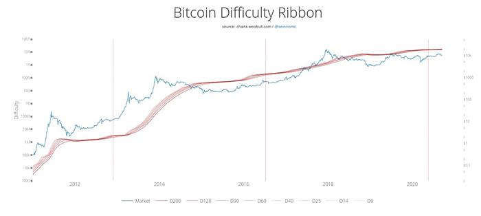 Chỉ báo difficulty ribbon của Bitcoin với biểu đồ lịch sử giá. Nguồn: Woobull