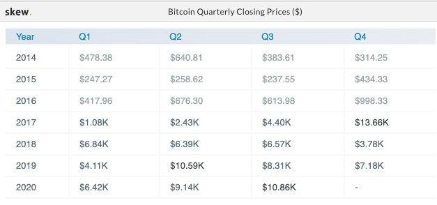 Giá đóng cửa hàng quý của Bitcoin. Nguồn: Skew
