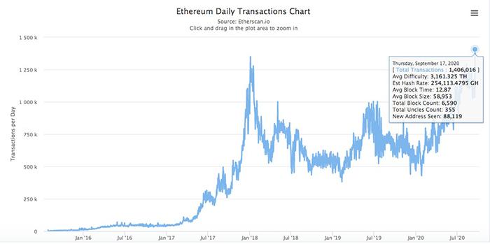 Biểu đồ giao dịch hàng ngày của Ethereum. Nguồn: Etherscan