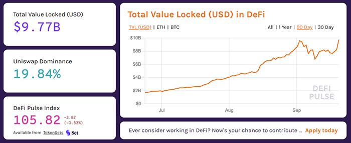 Tổng giá trị bị khóa trong DeFi. Nguồn: Defipulse.com