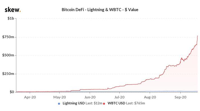 Vốn hóa thị trường wBTC. Nguồn: Skew