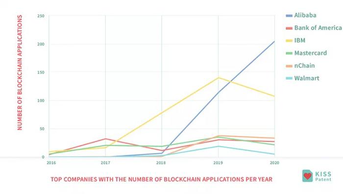 Các công ty hàng đầu về số lượng bằng sáng chế blockchain mỗi năm. Nguồn: KISSPatent
