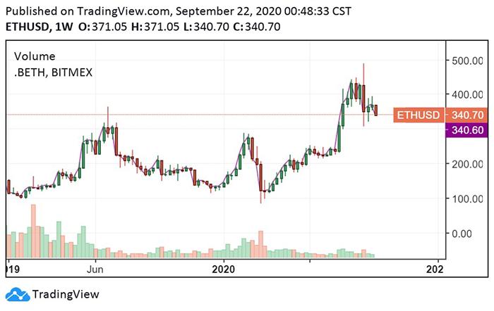 Biểu đồ tuần của ETH/USD. Nguồn: TradingView