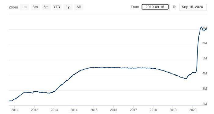 Biểu đồ 10 năm Bảng cân đối của Cục Dự trữ Liên bang. Nguồn: Federal Reserve