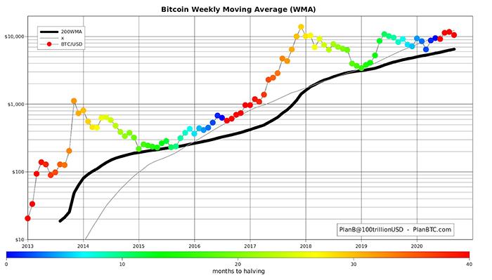 Biểu đồ lịch sử đường trung bình động 200 tuần so với giá Bitcoin. Nguồn: PlanB/ Twitter