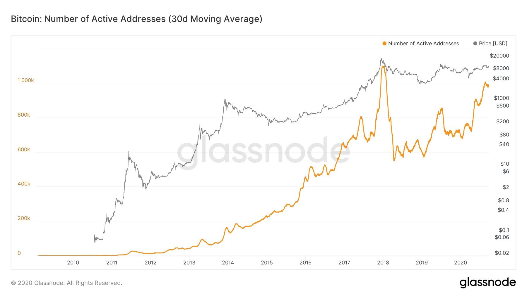 Địa chỉ hoạt động của Bitcoin, mức trung bình trong 30 ngày. Nguồn: Glassnode.