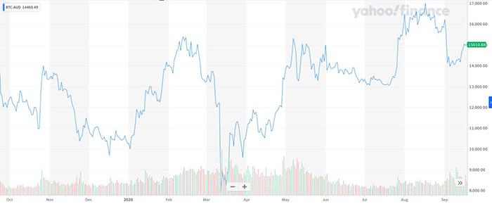 Giá Bitcoin qua các năm tính đến nay. Nguồn: Yahoo Finance