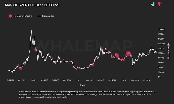 Bản đồ của HODLer Bitcoin chưa chi tiêu. Nguồn: Whalemap
