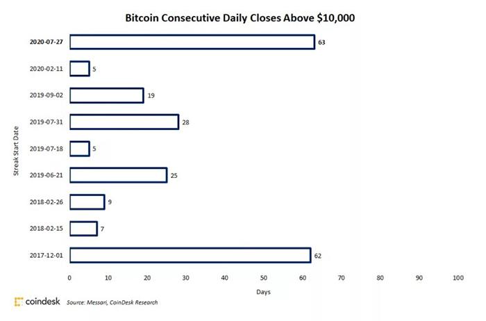 Chuỗi ngày Bitcoin giao dịch trên 10.000 USD. Nguồn: Coin Metrics, CoinDesk Research