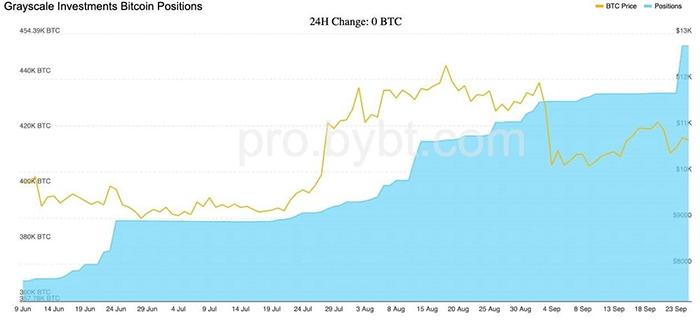 Quy mô dự trữ Bitcoin của Grayscale không ngừng tăng lên. Hình ảnh: bybt.com