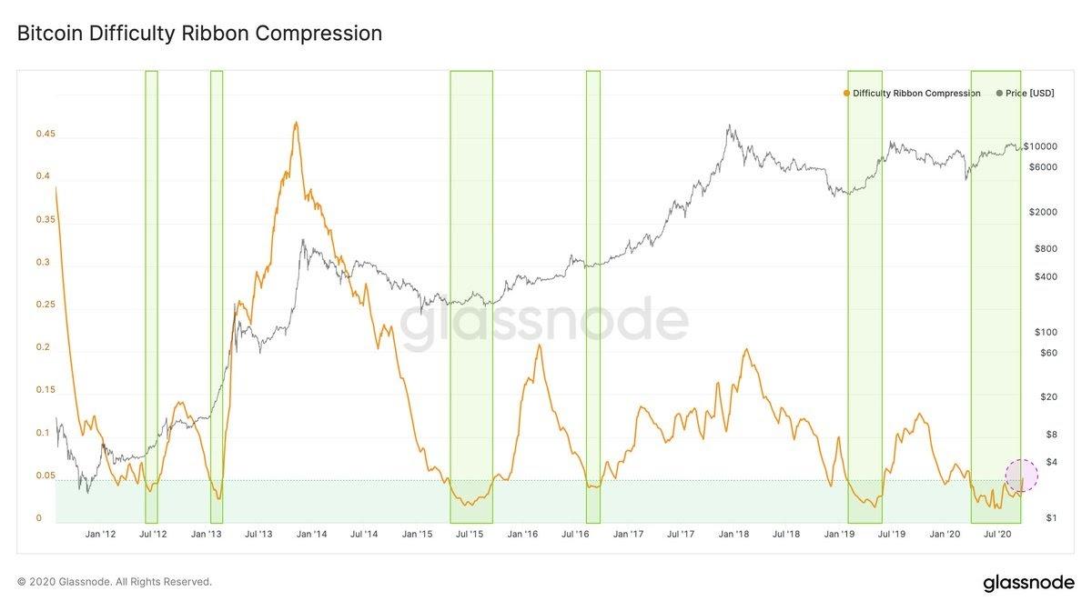 Biểu đồ chỉ báo difficulty ribbon compression của Bitcoin cho thấy các breakout vùng mua. Nguồn: Glassnode