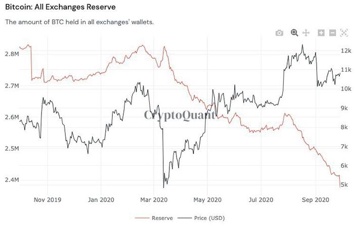 Dự trữ Bitcoin trên Bitcoin trên tất cả các sàn giao dịch trong suốt năm qua. Nguồn: CryptoQuant