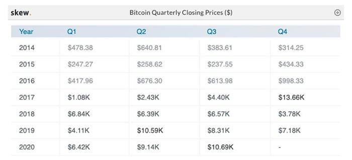 Giá đóng cửa hàng quý của Bitcoin kể từ năm 2014. Nguồn: Skew