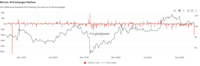Net inflow Bitcoin của tất cả sàn giao dịch. Nguồn: CryptoQuant